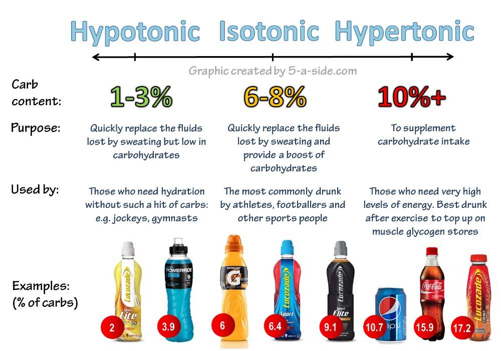 iso-hypo-hypertonic-sports-drinks